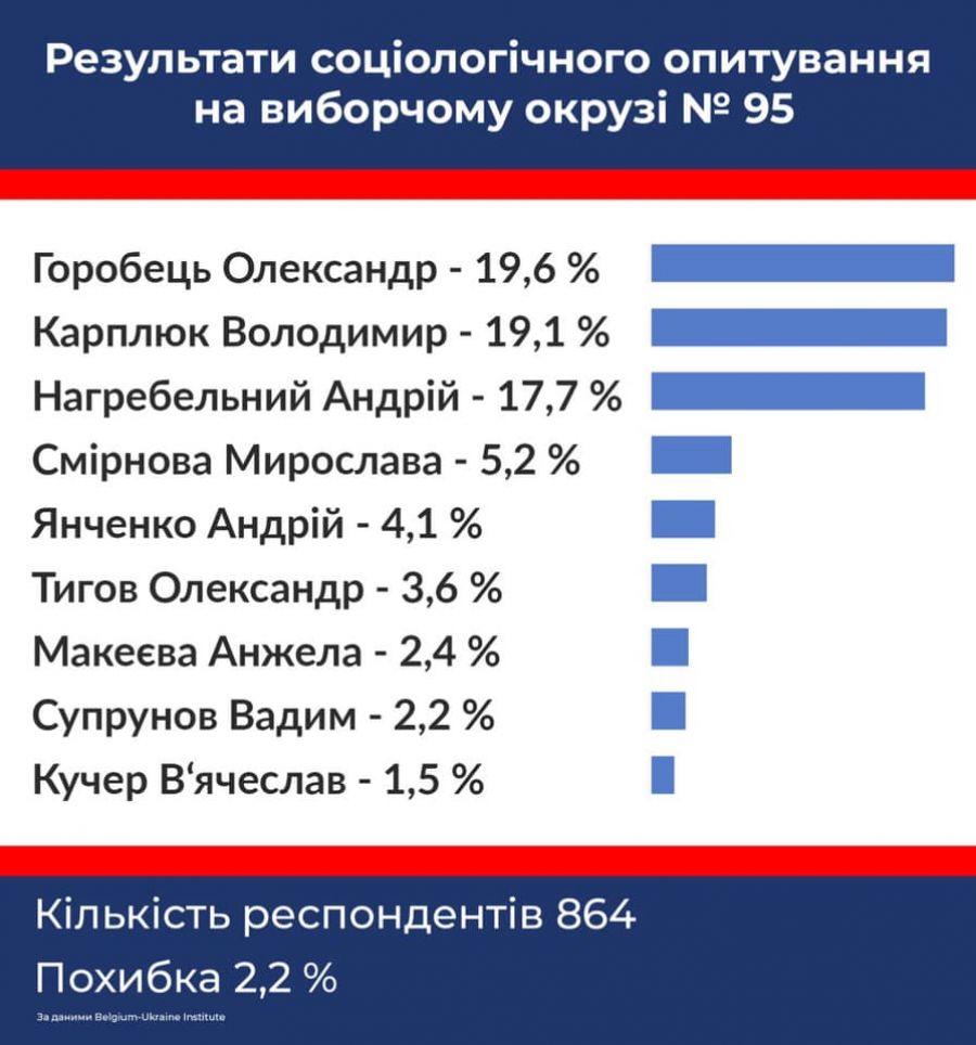 По результатам другого соцопитування перше місце отримав теж Горобець.